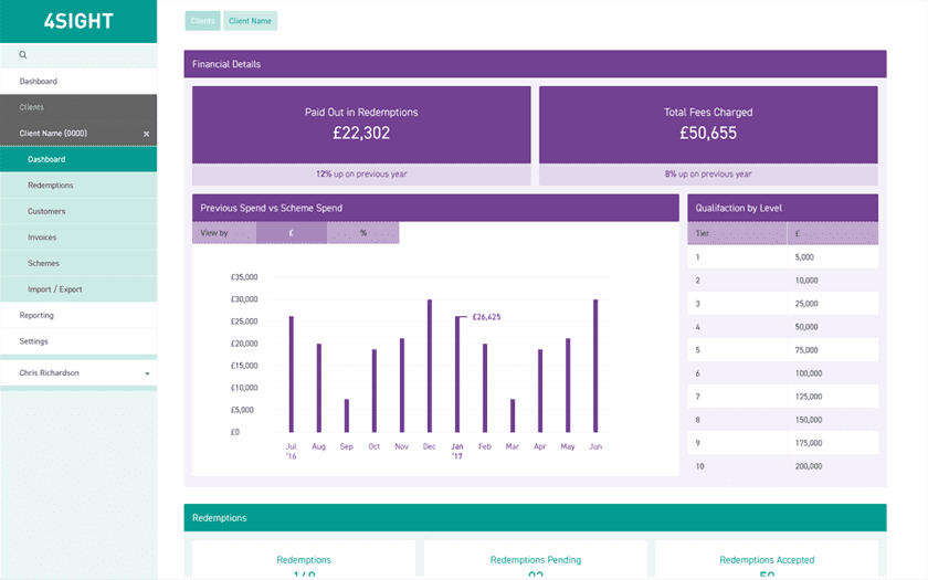 Loyalty Works - 4Sight dashboard